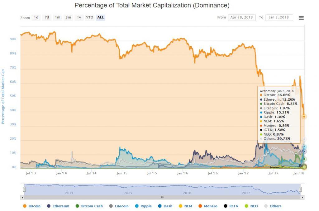 Percentage of Total Market Capitalization