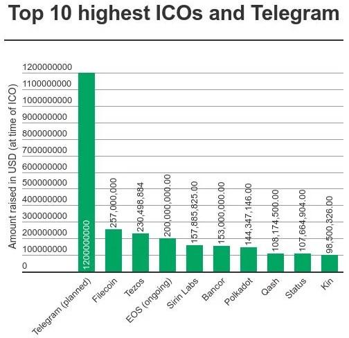 Telegram при проведении ICO получил заявок на ,8 млрд
