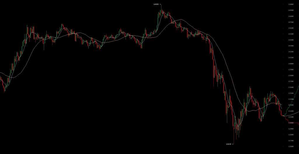 Цена биткоина снизилась до 12 600 долл. США на фоне опасений запрета торговли в Южной Корее