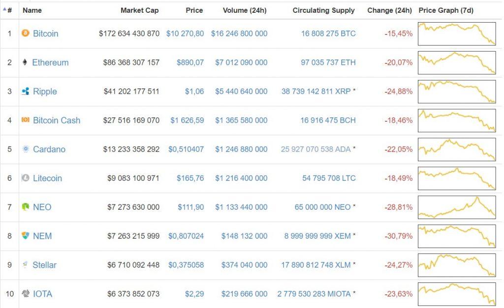 Цена биткоина снизилась ниже отметки в  000