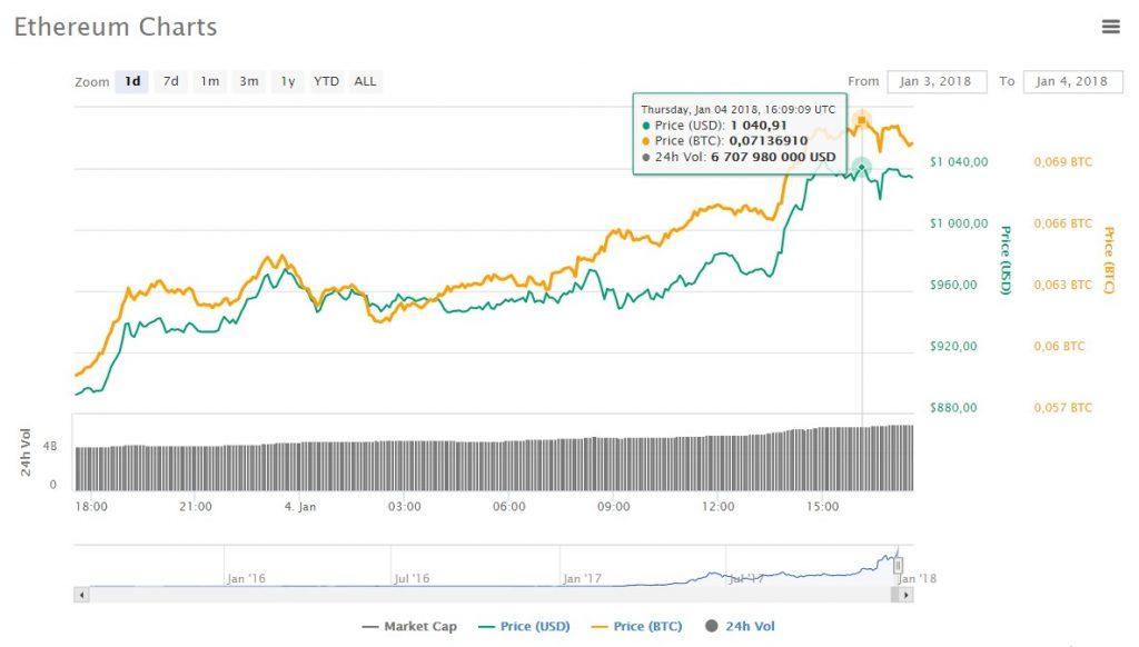 Цена Ethereum впервые достигла отметки в 00