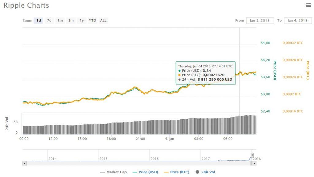 Цена Ripple преодолела отметку в  и продолжает свой активный рост