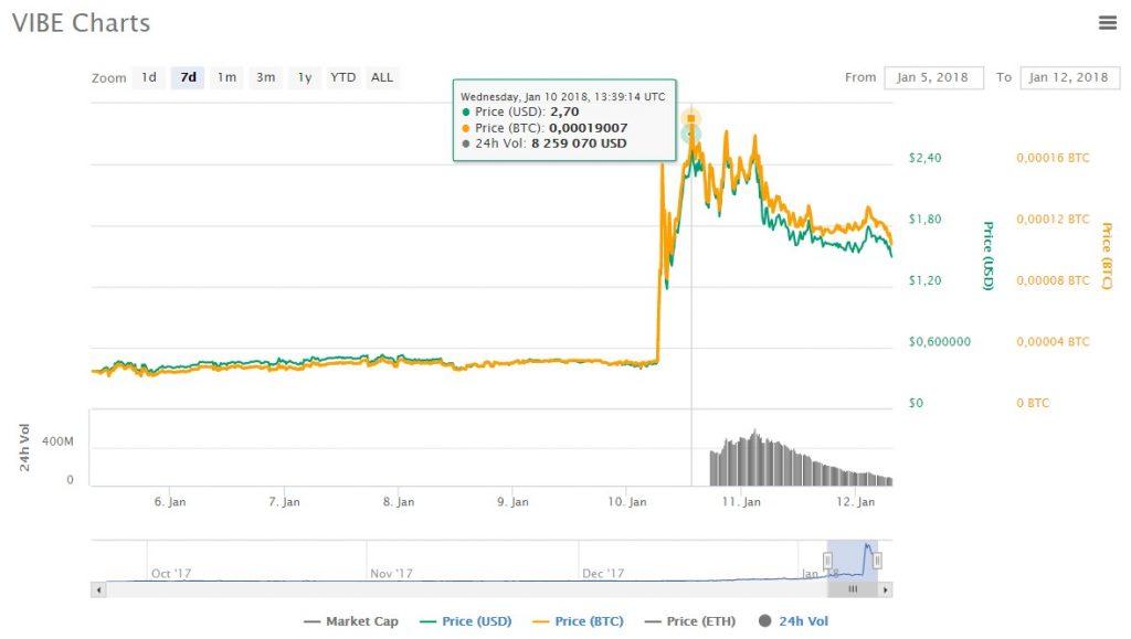 Цена криптовалюты Vibe за сутки выросла на 400%