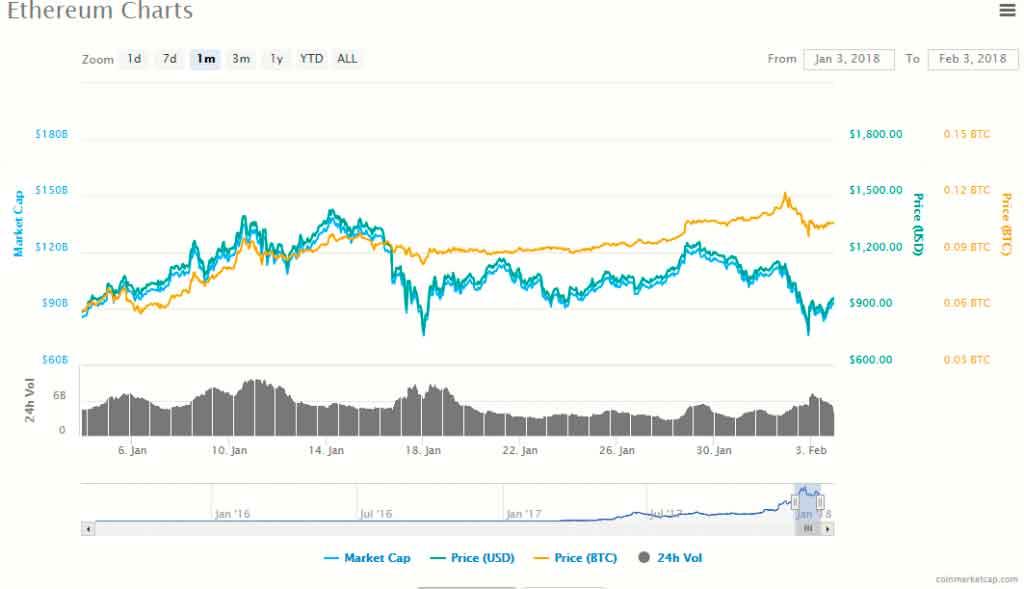 Криптовалютный рынок не спеша восстанавливает свои позиции