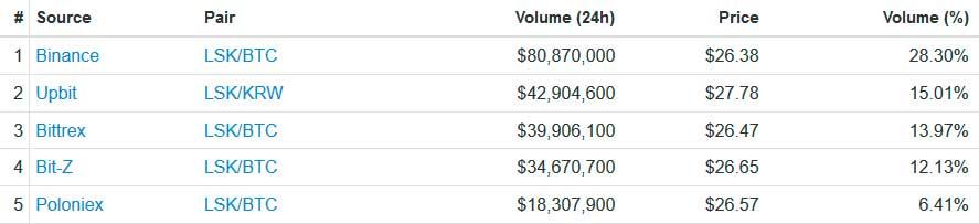 Курс Lisk увеличился на 65% после листинга альткоина на BitFlyer