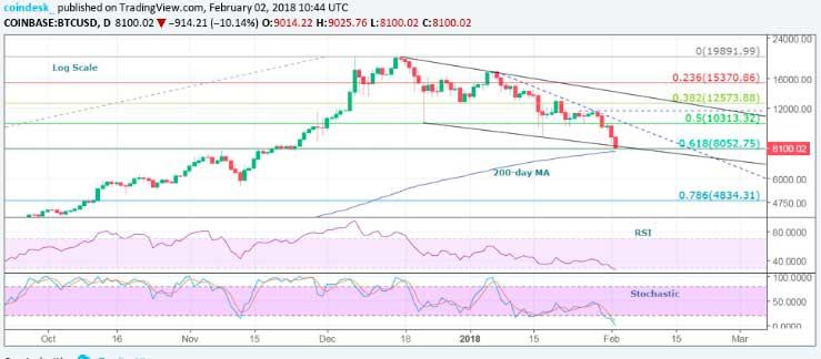 Курс биткоинаснизился до $ 8 тыс. на фоне падения рынка
