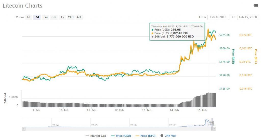 Цена Litecoin выросла на 30%