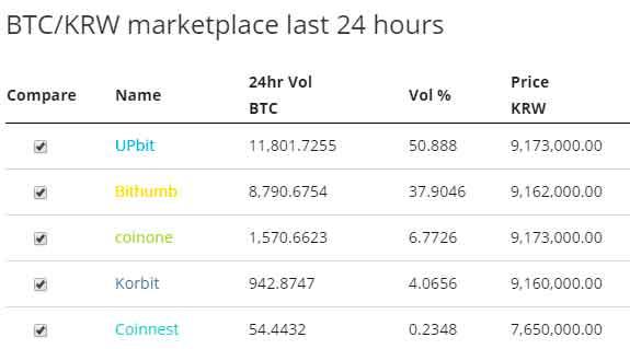 Криптовалютная биржа Upbit запускает первый криптовалютный индекс в Корее