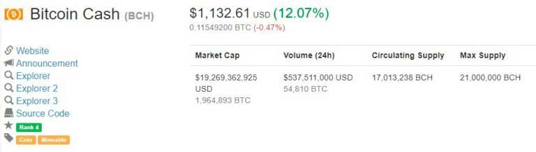 Курс Bitcoin Cashвырос на 12%