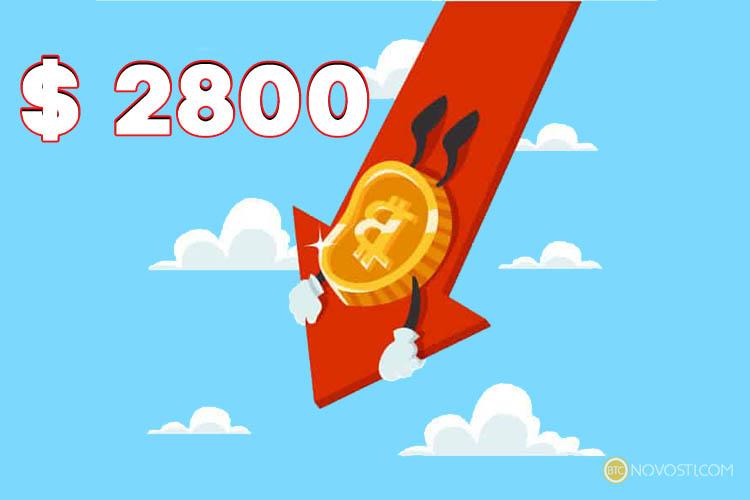 Курс биткоина может упасть до $2800