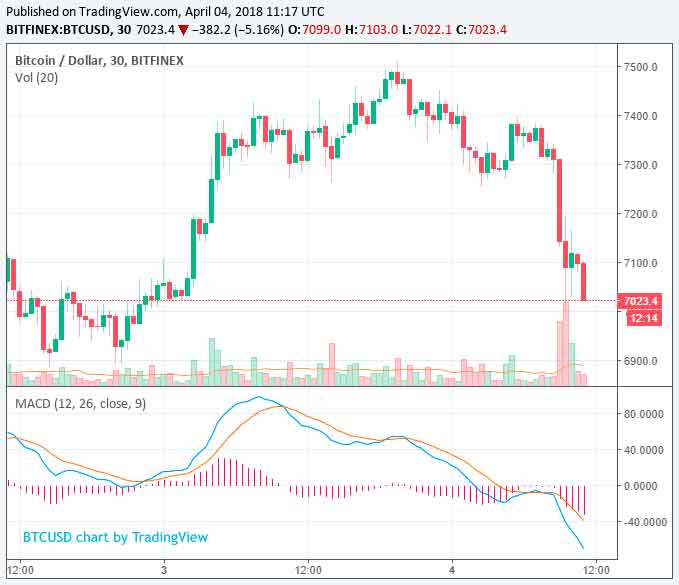 Курс биткоина постепенно снижается. Анализ рынка