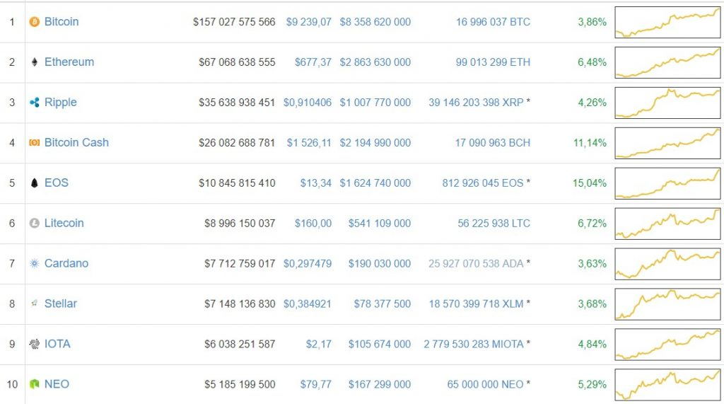 chart price altcoin