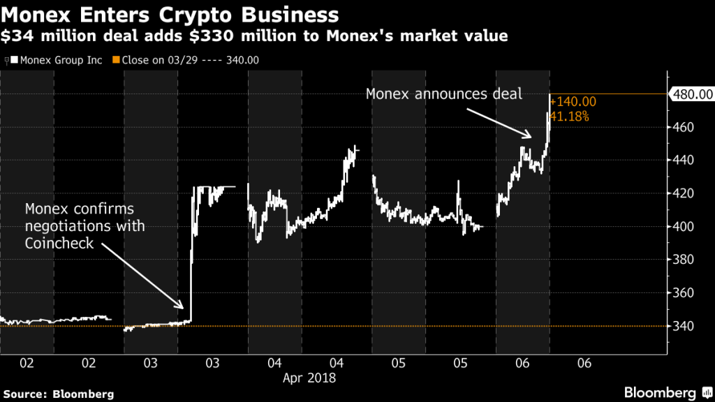 Компания Monex покупает криптобиржу Coincheck за  млн