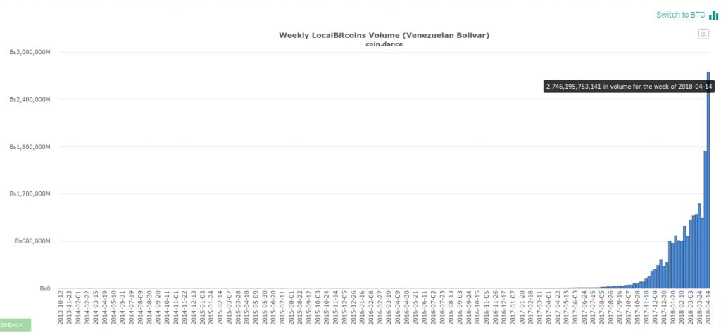 В Венесуэле объем торгов биткоином на LocalBitcoins вышел на исторический максимум