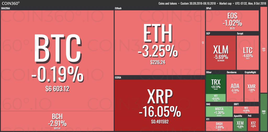 Объем торгов по Bitcoin на минимуме